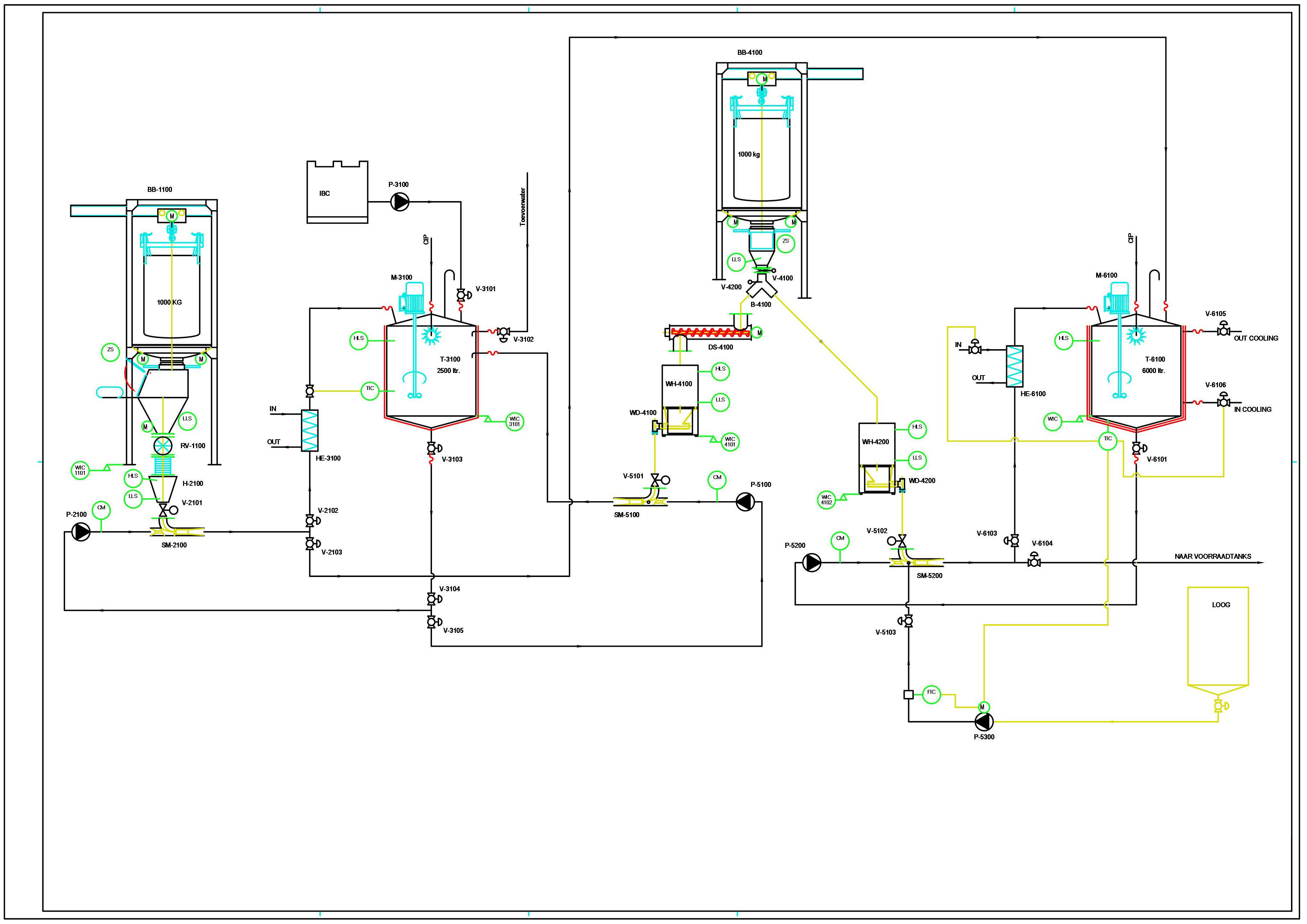 P & Diagram diverse inline oplospunten in een totaalinstallatie